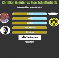 Christian Guenter vs Nico Schlotterbeck h2h player stats