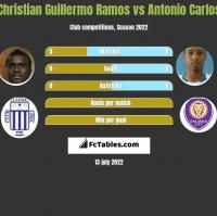 Christian Guillermo Ramos vs Antonio Carlos h2h player stats
