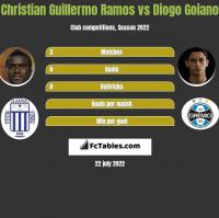 Christian Guillermo Ramos vs Diogo Goiano h2h player stats