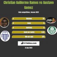 Christian Guillermo Ramos vs Gustavo Gomez h2h player stats