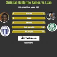 Christian Guillermo Ramos vs Luan h2h player stats