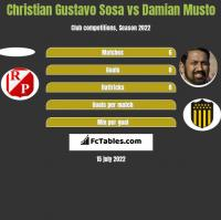 Christian Gustavo Sosa vs Damian Musto h2h player stats