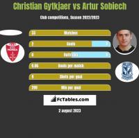 Christian Gytkjaer vs Artur Sobiech h2h player stats