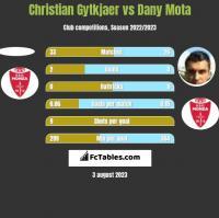 Christian Gytkjaer vs Dany Mota h2h player stats