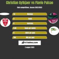 Christian Gytkjaer vs Flavio Paixao h2h player stats