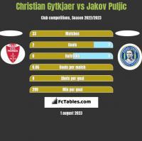 Christian Gytkjaer vs Jakov Puljic h2h player stats