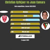 Christian Gytkjaer vs Juan Camara h2h player stats