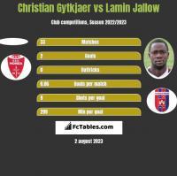 Christian Gytkjaer vs Lamin Jallow h2h player stats