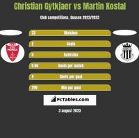 Christian Gytkjaer vs Martin Kostal h2h player stats