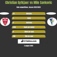 Christian Gytkjaer vs Mile Savkovic h2h player stats