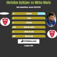 Christian Gytkjaer vs Mirko Maric h2h player stats