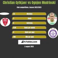 Christian Gytkjaer vs Ognjen Mudrinski h2h player stats