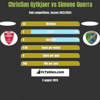 Christian Gytkjaer vs Simone Guerra h2h player stats