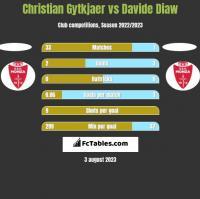 Christian Gytkjaer vs Davide Diaw h2h player stats