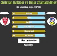 Christian Gytkjaer vs Timur Zhamaletdinov h2h player stats