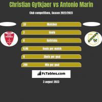 Christian Gytkjaer vs Antonio Marin h2h player stats