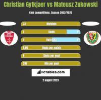 Christian Gytkjaer vs Mateusz Zukowski h2h player stats