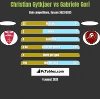 Christian Gytkjaer vs Gabriele Gori h2h player stats