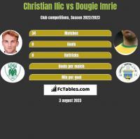 Christian Ilic vs Dougie Imrie h2h player stats