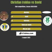Christian Irobiso vs David h2h player stats
