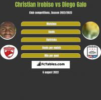Christian Irobiso vs Diego Galo h2h player stats