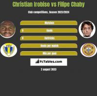 Christian Irobiso vs Filipe Chaby h2h player stats