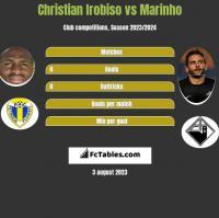 Christian Irobiso vs Marinho h2h player stats