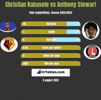 Christian Kabasele vs Anthony Stewart h2h player stats