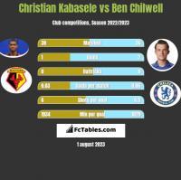 Christian Kabasele vs Ben Chilwell h2h player stats