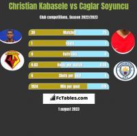 Christian Kabasele vs Caglar Soyuncu h2h player stats