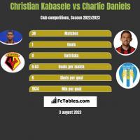 Christian Kabasele vs Charlie Daniels h2h player stats