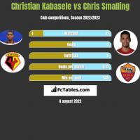 Christian Kabasele vs Chris Smalling h2h player stats