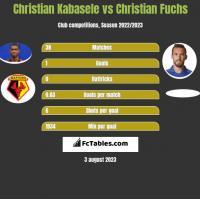 Christian Kabasele vs Christian Fuchs h2h player stats