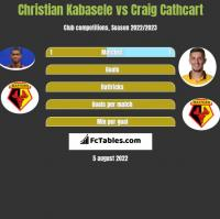 Christian Kabasele vs Craig Cathcart h2h player stats