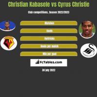 Christian Kabasele vs Cyrus Christie h2h player stats
