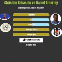Christian Kabasele vs Daniel Amartey h2h player stats