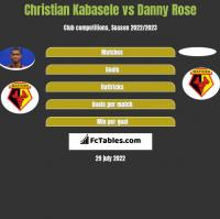 Christian Kabasele vs Danny Rose h2h player stats