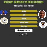 Christian Kabasele vs Darius Charles h2h player stats