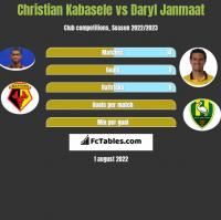 Christian Kabasele vs Daryl Janmaat h2h player stats