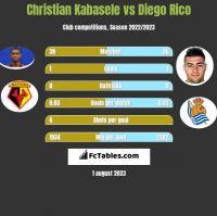 Christian Kabasele vs Diego Rico h2h player stats