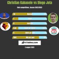 Christian Kabasele vs Diogo Jota h2h player stats