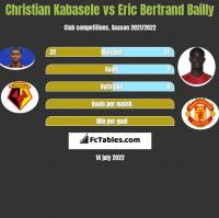 Christian Kabasele vs Eric Bertrand Bailly h2h player stats