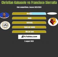 Christian Kabasele vs Francisco Sierralta h2h player stats