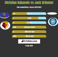 Christian Kabasele vs Jack Grimmer h2h player stats