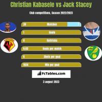 Christian Kabasele vs Jack Stacey h2h player stats