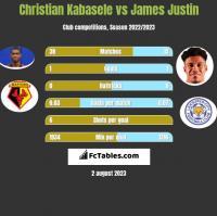Christian Kabasele vs James Justin h2h player stats