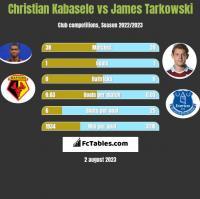 Christian Kabasele vs James Tarkowski h2h player stats