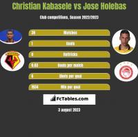 Christian Kabasele vs Jose Holebas h2h player stats