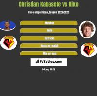 Christian Kabasele vs Kiko h2h player stats