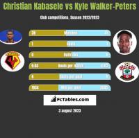 Christian Kabasele vs Kyle Walker-Peters h2h player stats